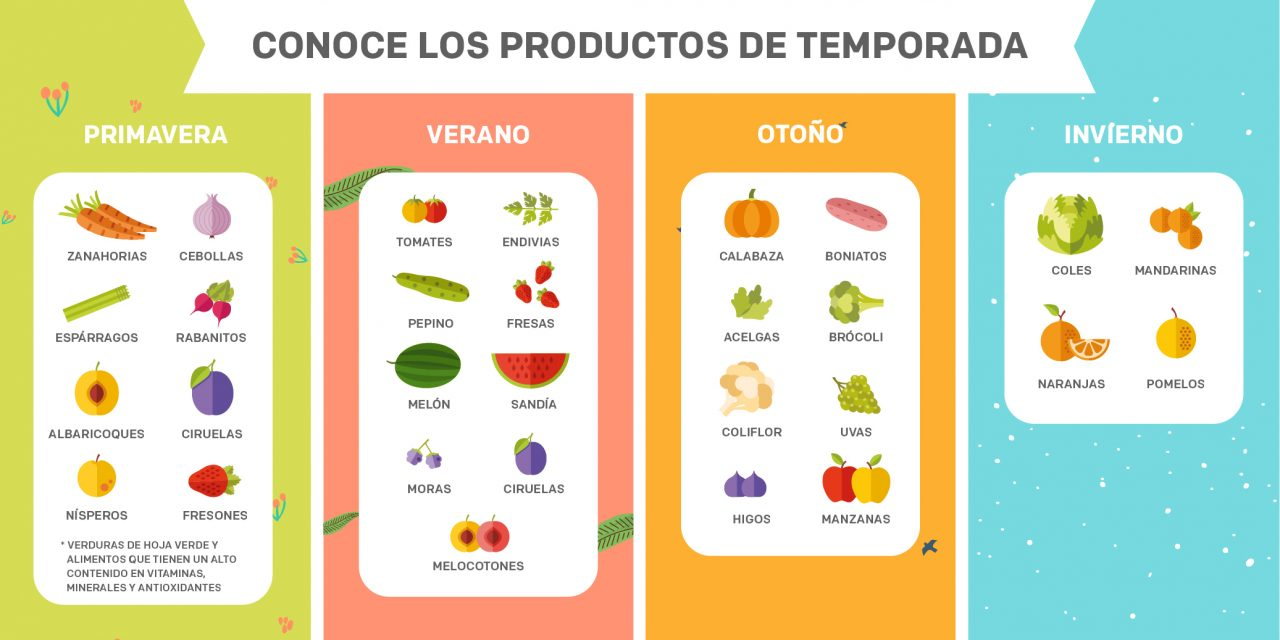 La importancia de consumir productos de temporada